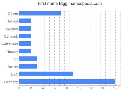 Given name Biggi
