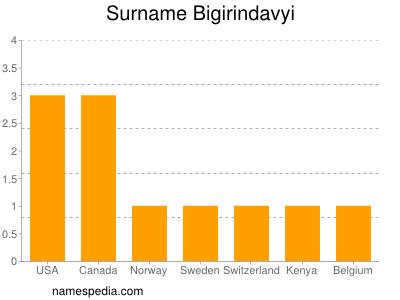Surname Bigirindavyi