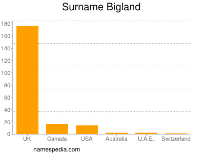 Surname Bigland