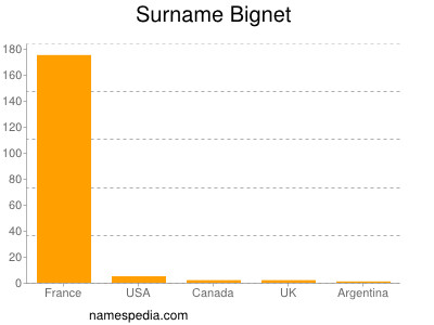Surname Bignet