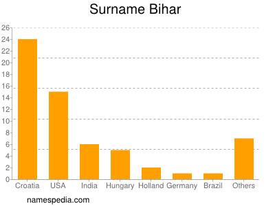 Surname Bihar
