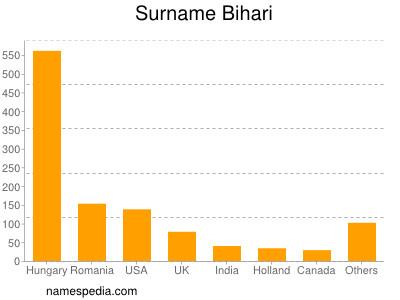 Surname Bihari