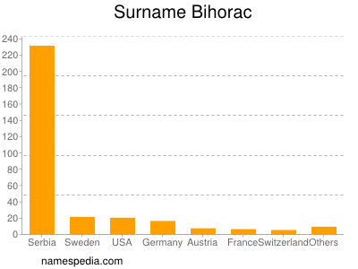 Surname Bihorac