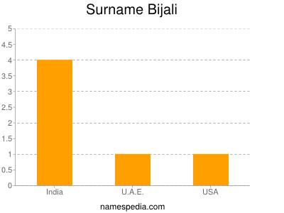 Surname Bijali