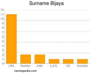 Surname Bijaya