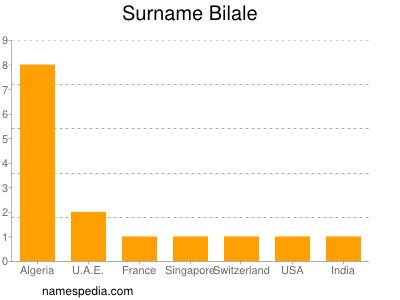 Surname Bilale