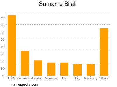 Surname Bilali