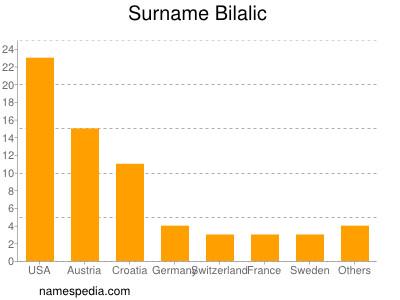 Surname Bilalic