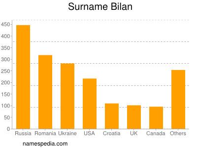 Surname Bilan