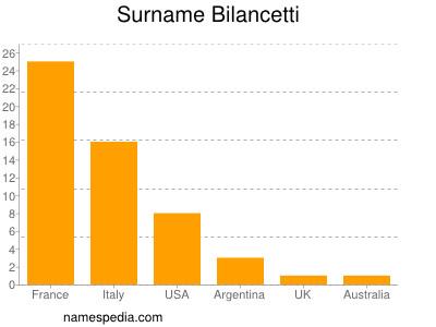 Surname Bilancetti