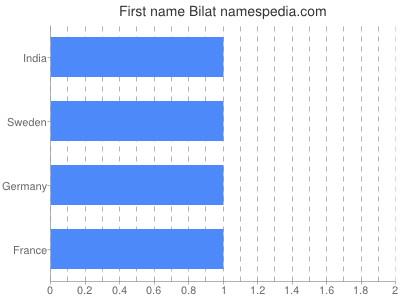 Given name Bilat