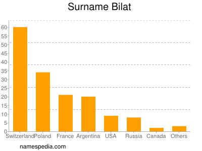 Surname Bilat