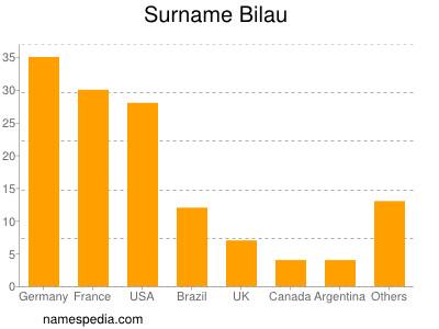Surname Bilau