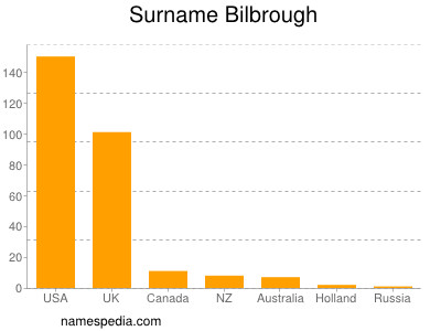 Surname Bilbrough