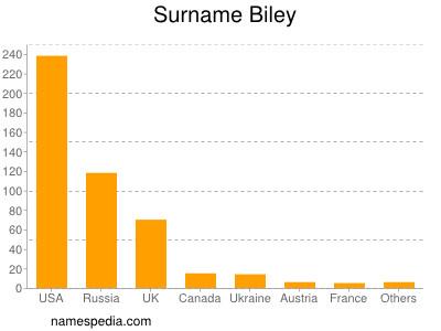 Surname Biley