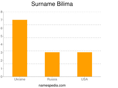 Surname Bilima