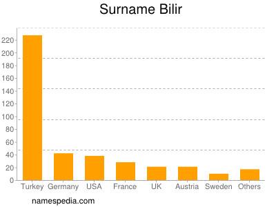 Surname Bilir