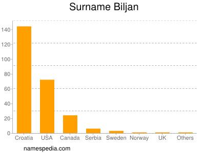 Surname Biljan