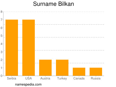 Surname Bilkan