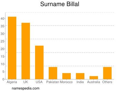 Surname Billal