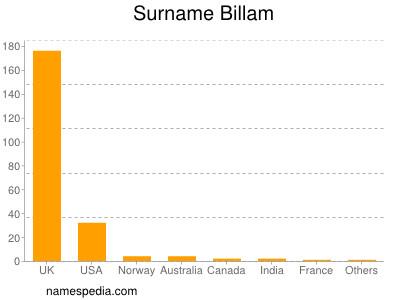 Surname Billam