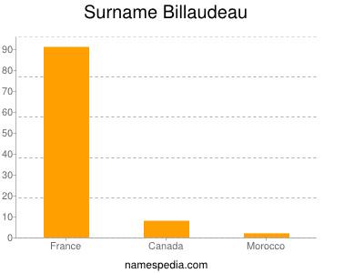 Surname Billaudeau