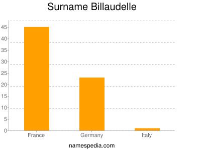 Surname Billaudelle