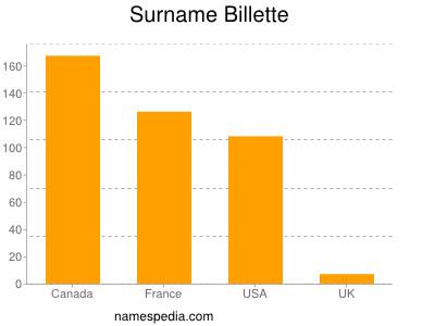 Surname Billette