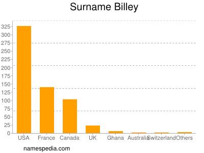 Surname Billey