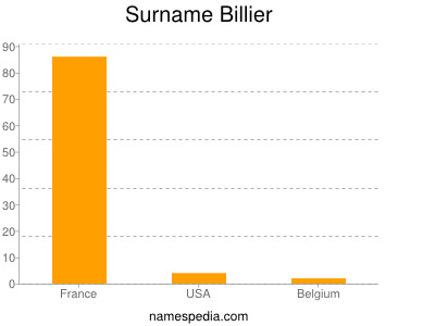 Surname Billier