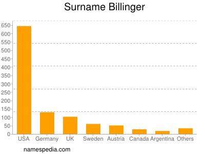 Surname Billinger