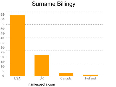 Surname Billingy
