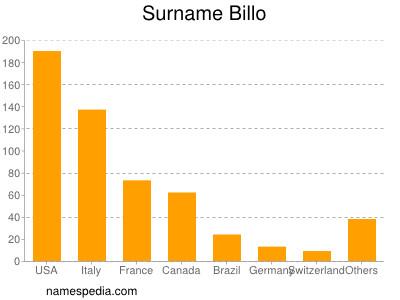 Surname Billo