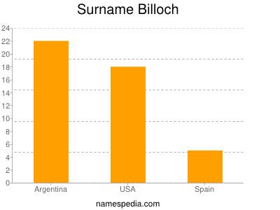 Surname Billoch