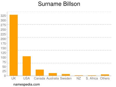 Surname Billson