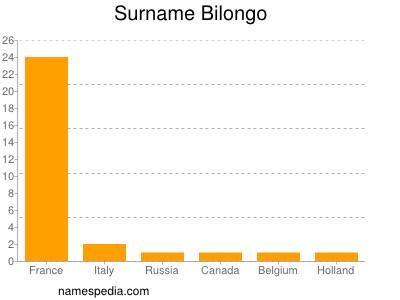 Surname Bilongo