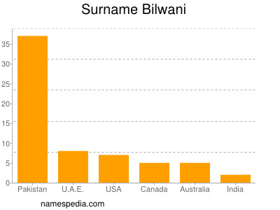 Surname Bilwani