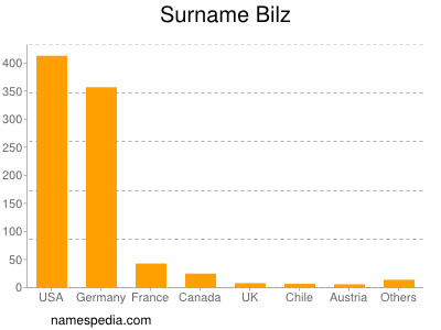 Surname Bilz
