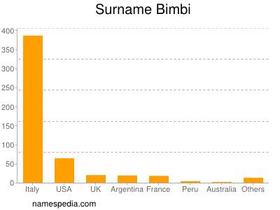 Surname Bimbi