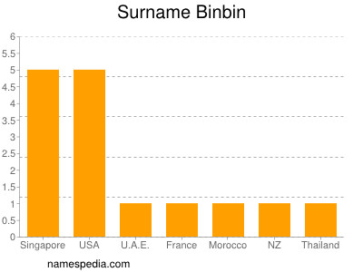 Surname Binbin