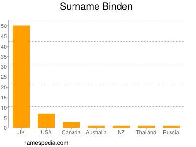 Surname Binden