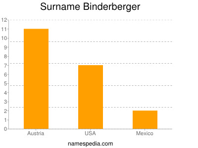 Surname Binderberger
