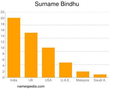 Surname Bindhu