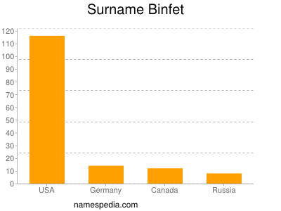 Surname Binfet