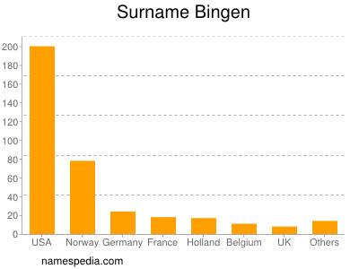 Surname Bingen