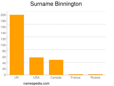 Surname Binnington