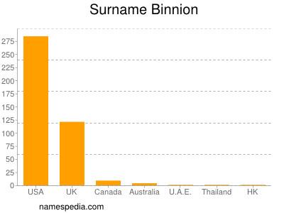 Surname Binnion