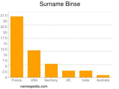 Surname Binse