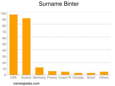 Surname Binter