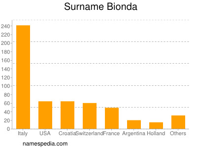 Surname Bionda